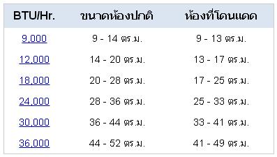 การเปรียบเทียบการเลือกขนาดของ BTU กับพื้นที่ห้อง